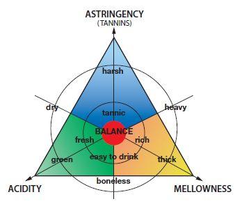 треугольник Веделя